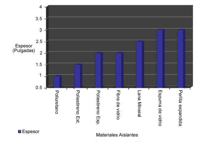 El poliuretano la mejor soluci n para el aislamiento - Mejores aislantes termicos ...